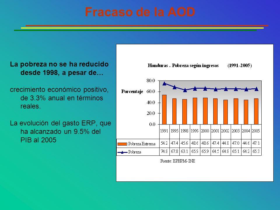 Fracaso de la AOD La pobreza no se ha reducido desde 1998, a pesar de… crecimiento económico positivo, de 3.3% anual en términos reales. La evolución