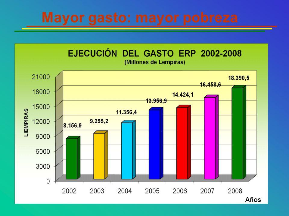 Mayor gasto: mayor pobreza