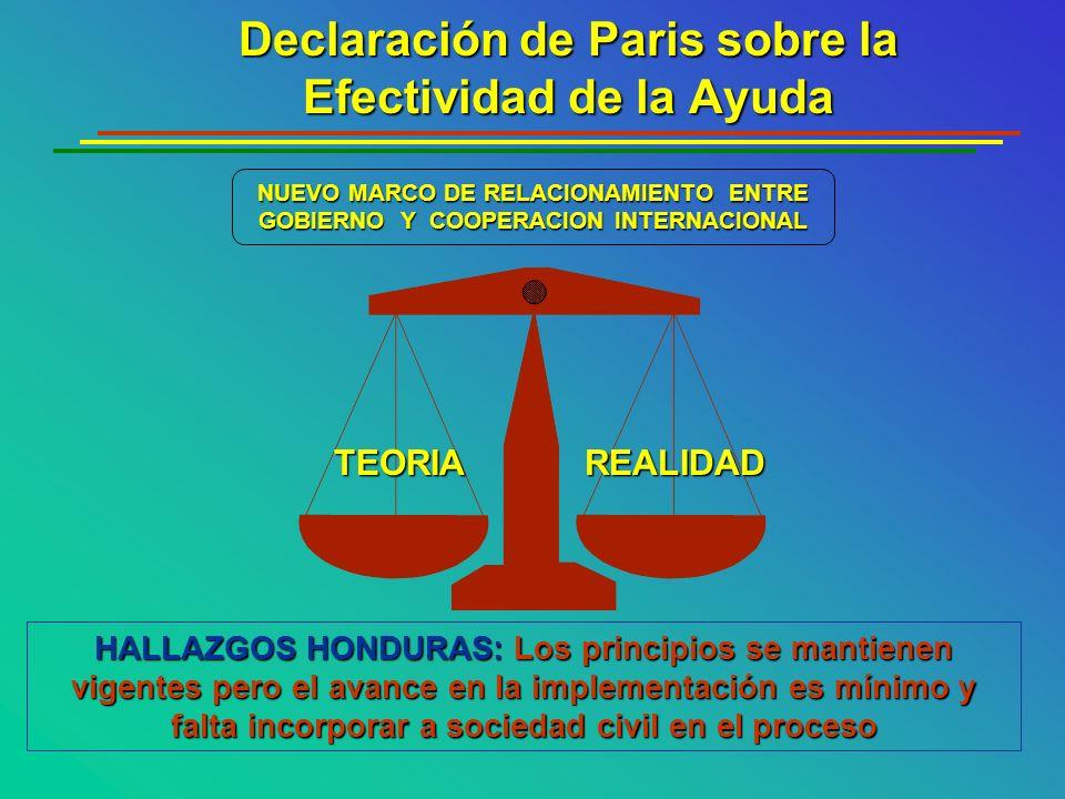 NUEVO MARCO DE RELACIONAMIENTO ENTRE GOBIERNO Y COOPERACION INTERNACIONAL TEORIAREALIDAD HALLAZGOS HONDURAS: Los principios se mantienen vigentes pero
