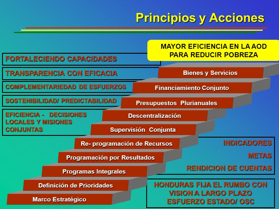 FORTALECIENDO CAPACIDADES TRANSPARENCIA CON EFICACIA COMPLEMENTARIEDAD DE ESFUERZOS SOSTENIBILIDAD/ PREDICTABILIDAD EFICIENCIA - DECISIONES LOCALES Y MISIONES CONJUNTAS INDICADORESMETAS RENDICION DE CUENTAS HONDURAS FIJA EL RUMBO CON VISION A LARGO PLAZO ESFUERZO ESTADO/ OSC Principios y Acciones Marco Estratégico Definición de Prioridades Programas Integrales Programación por Resultados Re- programación de Recursos Supervisión Conjunta Descentralización Presupuestos Plurianuales Financiamiento Conjunto Bienes y Servicios MAYOR EFICIENCIA EN LA AOD PARA REDUCIR POBREZA