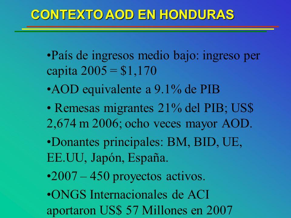 País de ingresos medio bajo: ingreso per capita 2005 = $1,170 AOD equivalente a 9.1% de PIB Remesas migrantes 21% del PIB; US$ 2,674 m 2006; ocho veces mayor AOD.