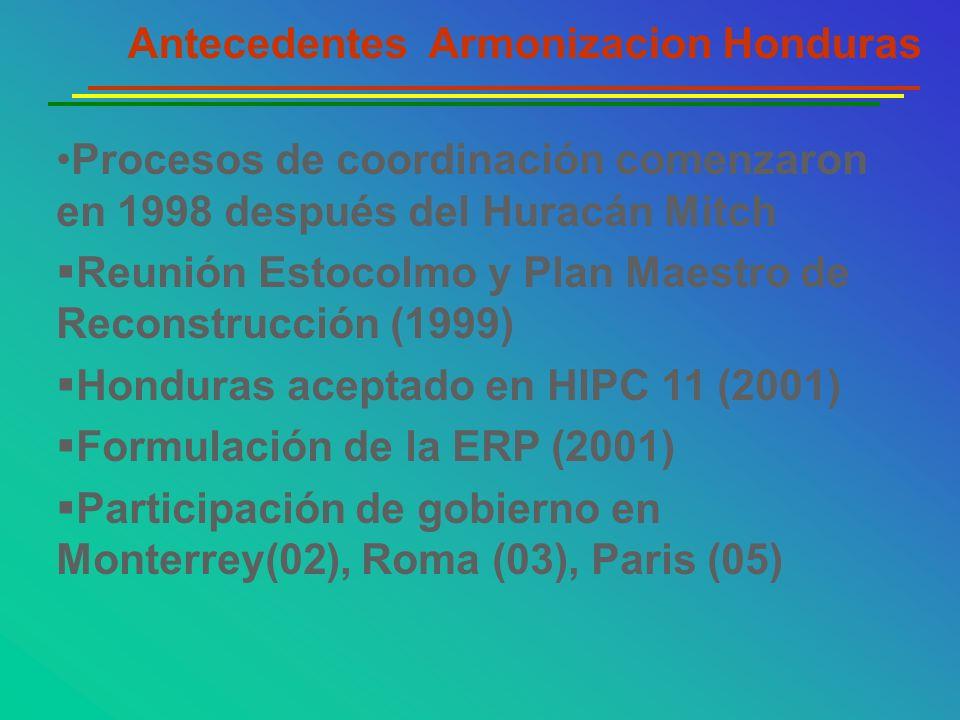 Procesos de coordinación comenzaron en 1998 después del Huracán Mitch Reunión Estocolmo y Plan Maestro de Reconstrucción (1999) Honduras aceptado en H