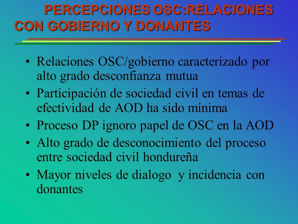 Relaciones OSC/gobierno caracterizado por alto grado desconfianza mutua Participación de sociedad civil en temas de efectividad de AOD ha sido mínima