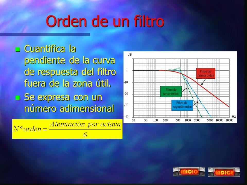 Frecuencia de resonancia n Es la frecuencia para la cual la impedancia del filtro es mínima. n En este punto se produce la máxima transferencia del fi