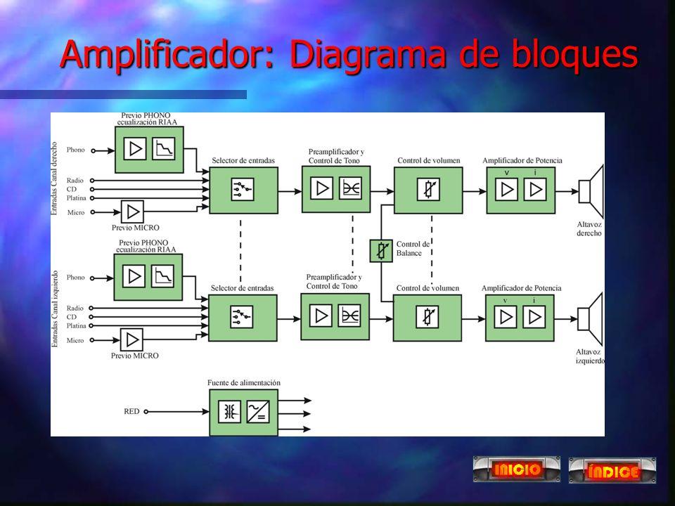 3 Amplificadores n Dispositivo que eleva la potencia de la señal aplicada a su entrada. n Estructura: l Selector de entradas Selector de entradas Sele