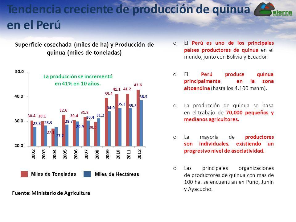 Fuente: Ministerio de Agricultura Superficie cosechada (miles de ha) y Producción de quinua (miles de toneladas) 50.0 Tendencia creciente de producción de quinua en el Perú La producción se incrementó en 41% en 10 años.