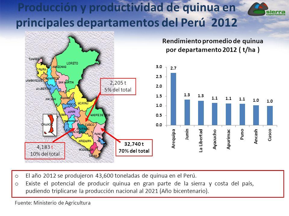 o El año 2012 se produjeron 43,600 toneladas de quinua en el Perú. o Existe el potencial de producir quinua en gran parte de la sierra y costa del paí