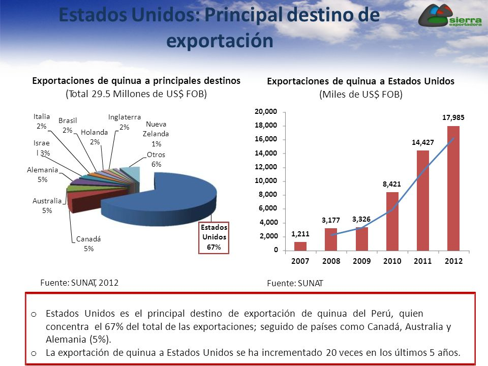Exportaciones de quinua a Estados Unidos (Miles de US$ FOB) o Estados Unidos es el principal destino de exportación de quinua del Perú, quien concentr