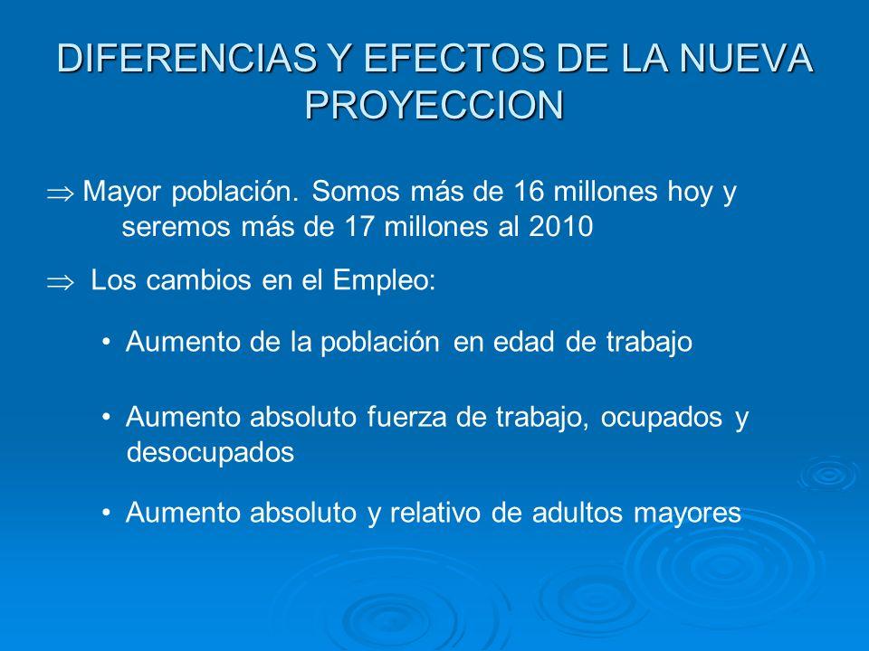 DIFERENCIAS Y EFECTOS DE LA NUEVA PROYECCION Mayor población. Somos más de 16 millones hoy y seremos más de 17 millones al 2010 Los cambios en el Empl