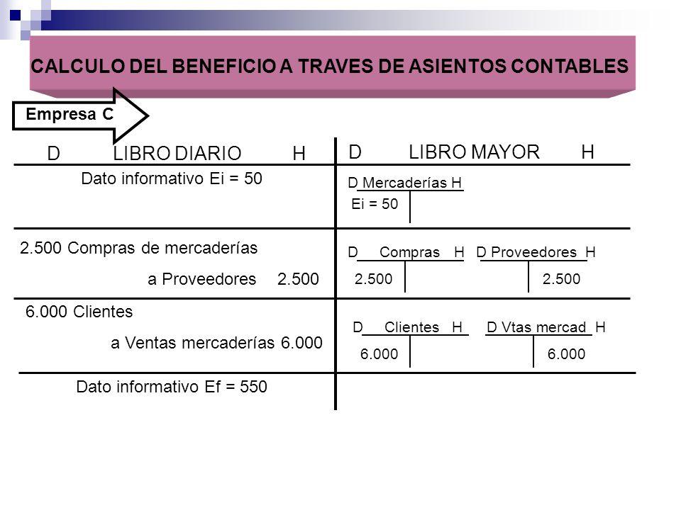 D LIBRO DIARIO H D LIBRO MAYOR H Dato informativo Ei = 50 D Mercaderías H Ei = 50 2.500 Compras de mercaderías a Proveedores 2.500 CALCULO DEL BENEFIC