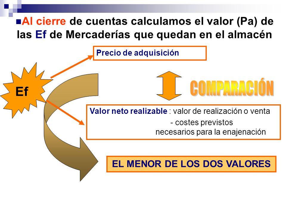 Al cierre de cuentas calculamos el valor (Pa) de las Ef de Mercaderías que quedan en el almacén Ef Precio de adquisición Valor neto realizable : valor