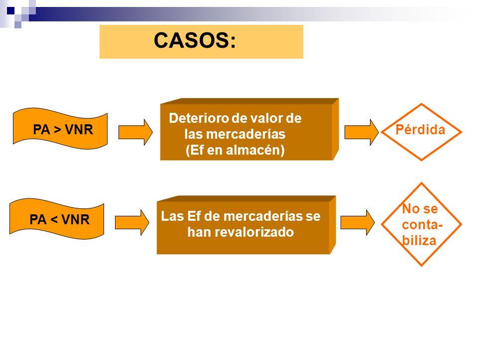 CASOS: PA > VNR Deterioro de valor de las mercaderías (Ef en almacén) Pérdida PA < VNR Las Ef de mercaderías se han revalorizado No se conta- biliza