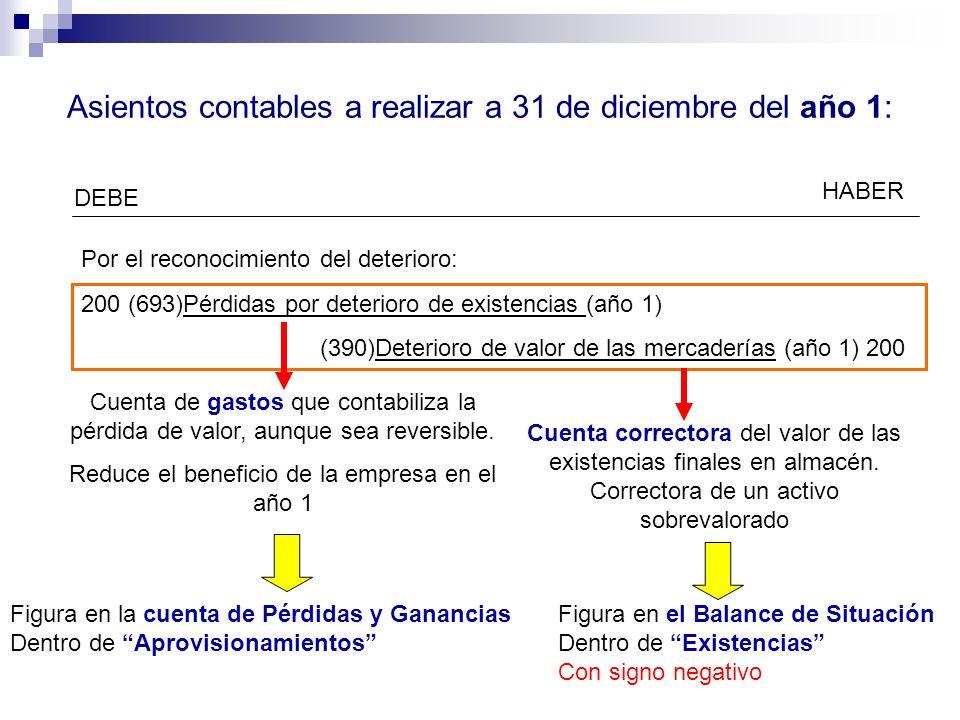 Asientos contables a realizar a 31 de diciembre del año 1: DEBE HABER Por el reconocimiento del deterioro: 200 (693)Pérdidas por deterioro de existenc
