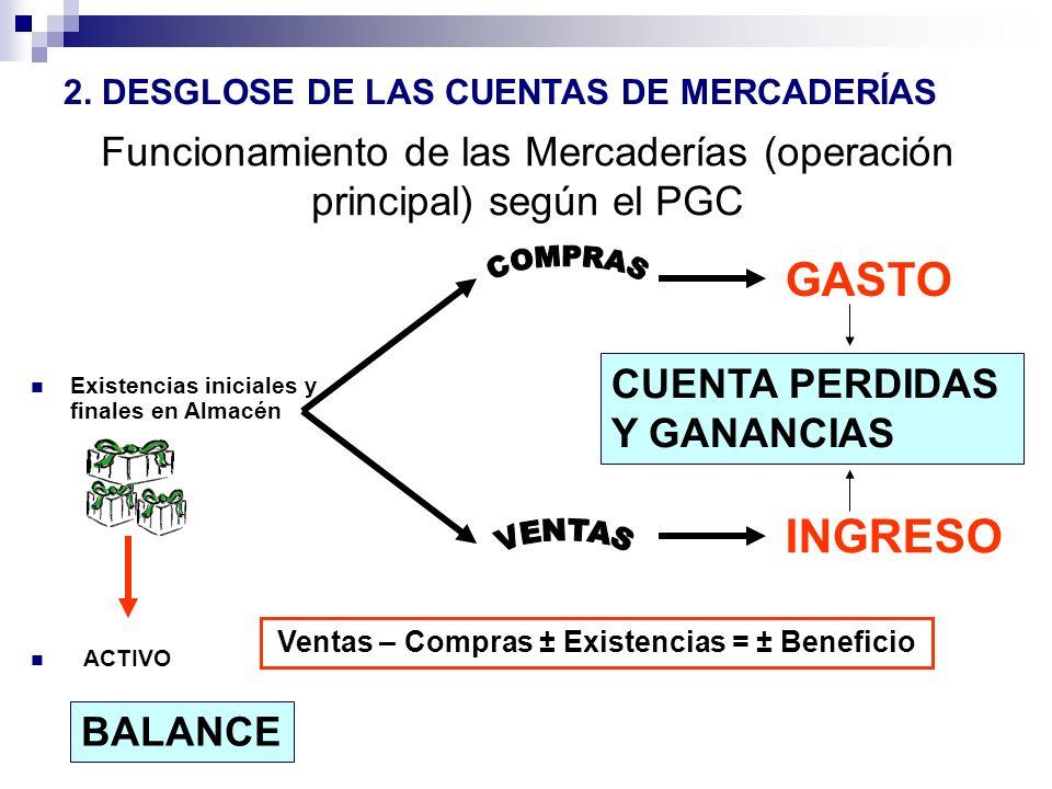 Funcionamiento de las Mercaderías (operación principal) según el PGC Existencias iniciales y finales en Almacén ACTIVO GASTO INGRESO Ventas – Compras