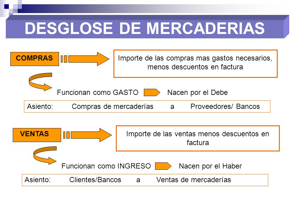 DESGLOSE DE MERCADERIAS COMPRASImporte de las compras mas gastos necesarios, menos descuentos en factura VENTASImporte de las ventas menos descuentos