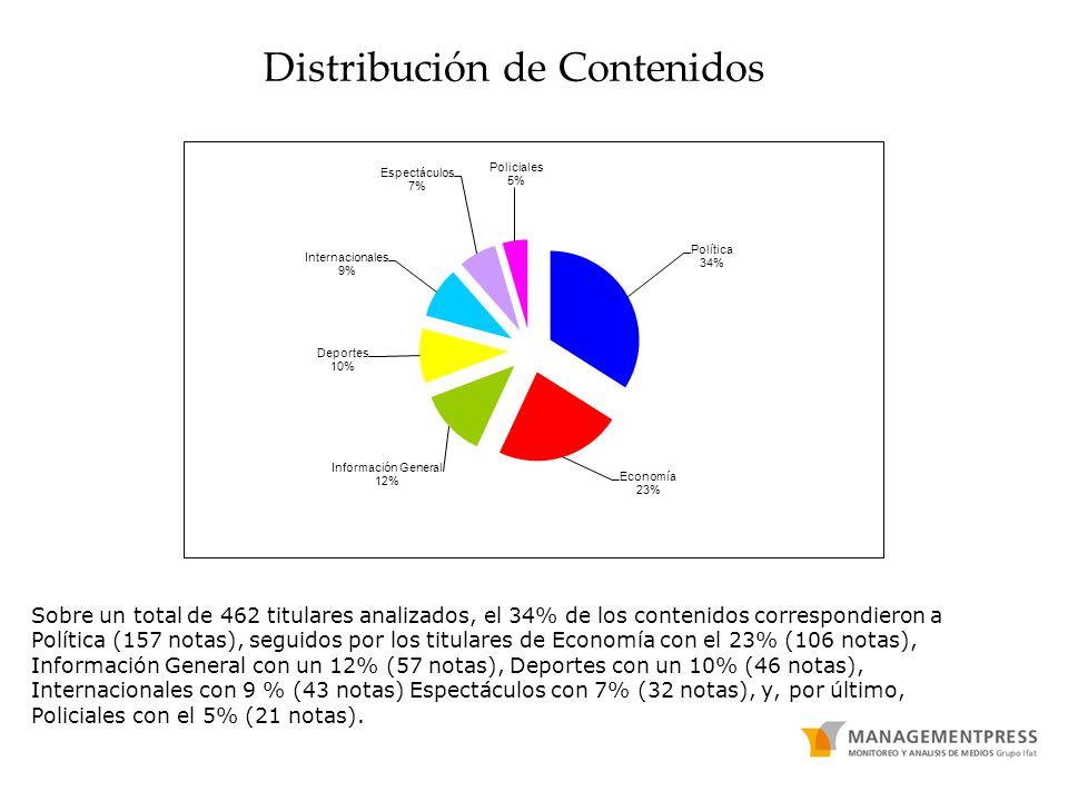 Distribución de Contenidos Sobre un total de 462 titulares analizados, el 34% de los contenidos correspondieron a Política (157 notas), seguidos por los titulares de Economía con el 23% (106 notas), Información General con un 12% (57 notas), Deportes con un 10% (46 notas), Internacionales con 9 % (43 notas) Espectáculos con 7% (32 notas), y, por último, Policiales con el 5% (21 notas).