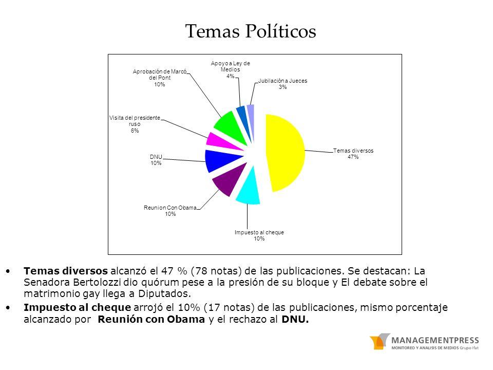 Temas Políticos Temas diversos alcanzó el 47 % (78 notas) de las publicaciones. Se destacan: La Senadora Bertolozzi dio quórum pese a la presión de su