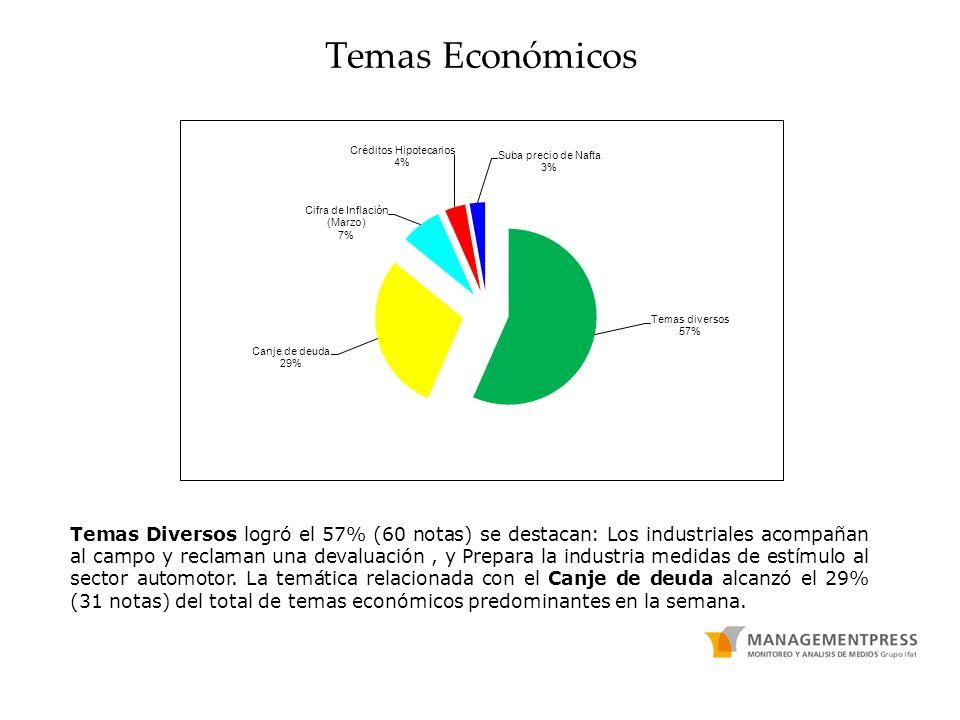 Temas Económicos Temas Diversos logró el 57% (60 notas) se destacan: Los industriales acompañan al campo y reclaman una devaluación, y Prepara la industria medidas de estímulo al sector automotor.