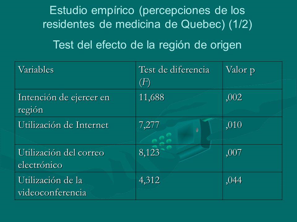 Variables Test de diferencia (F) Valor p Intención de ejercer en región 11,688,002 Utilización de Internet 7,277,010 Utilización del correo electrónico 8,123,007 Utilización de la videoconferencia 4,312,044 Estudio empírico (percepciones de los residentes de medicina de Quebec) (1/2) Test del efecto de la región de origen