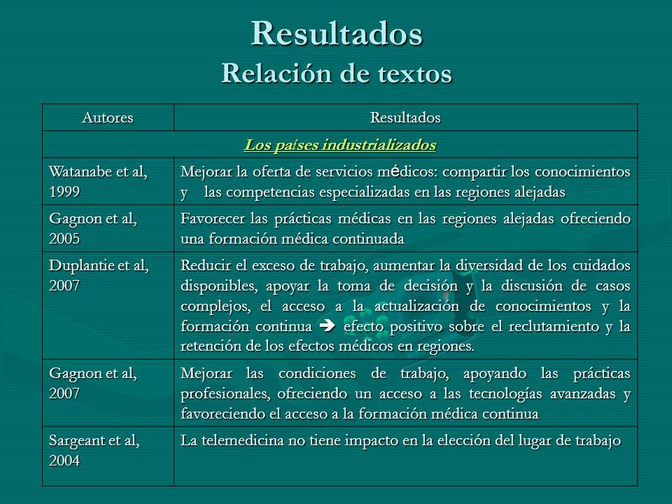 Resultados Relación de textos AutoresResultados Los países industrializados Watanabe et al, 1999 Mejorar la oferta de servicios m é dicos: compartir l