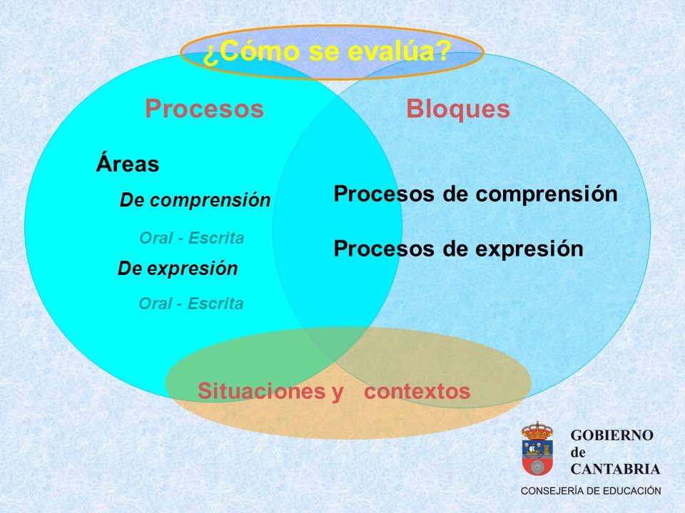 Procesos de comprensión Procesos de expresión Situaciones y contextos Áreas De comprensión Oral - Escrita De expresión Oral - Escrita ProcesosBloques