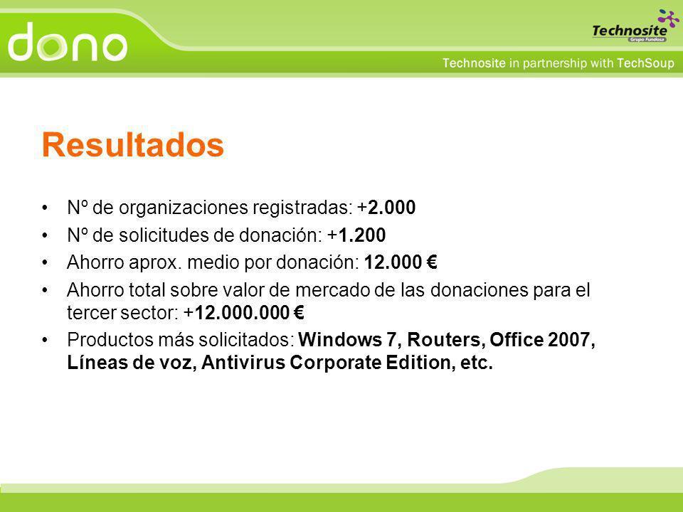 Resultados Nº de organizaciones registradas: +2.000 Nº de solicitudes de donación: +1.200 Ahorro aprox. medio por donación: 12.000 Ahorro total sobre