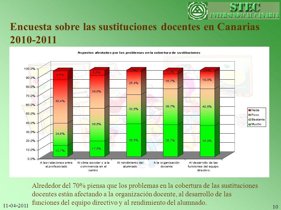 11-04-2011 10 Encuesta sobre las sustituciones docentes en Canarias 2010-2011 Alrededor del 70% piensa que los problemas en la cobertura de las sustit