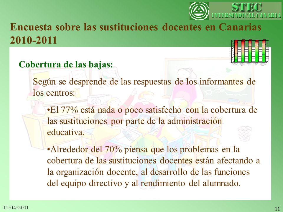 11-04-2011 11 Encuesta sobre las sustituciones docentes en Canarias 2010-2011 Cobertura de las bajas: Según se desprende de las respuestas de los info