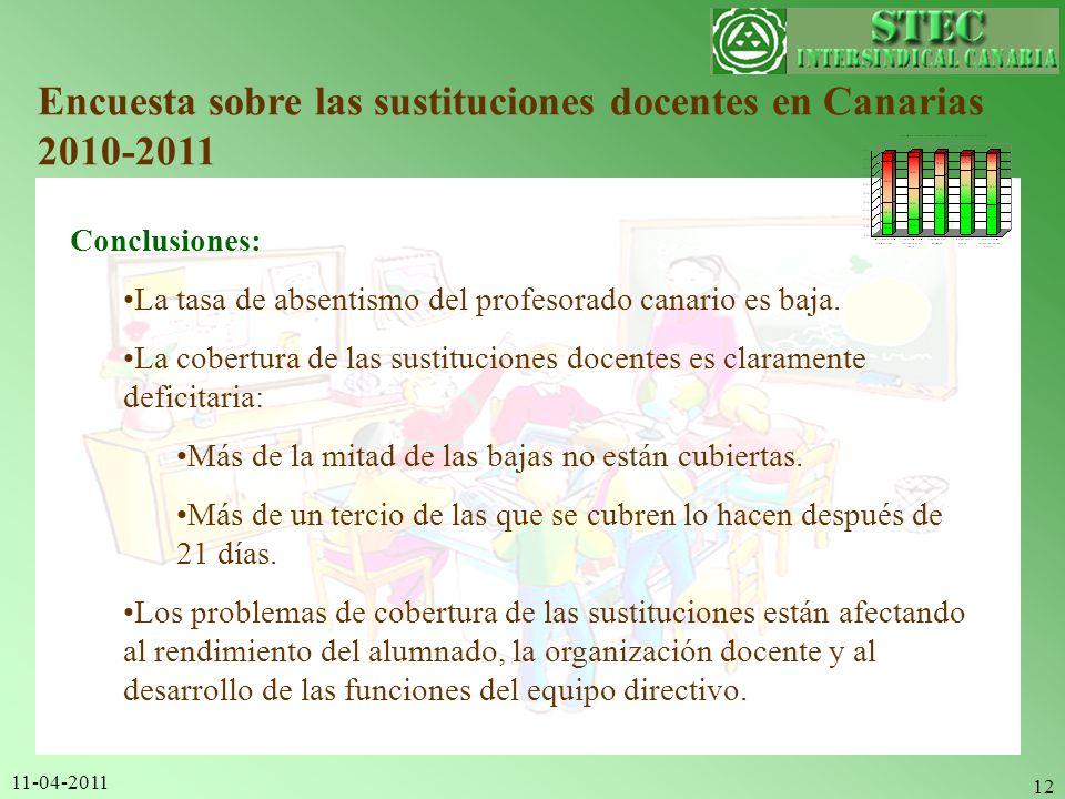 11-04-2011 12 Encuesta sobre las sustituciones docentes en Canarias 2010-2011 Conclusiones: La tasa de absentismo del profesorado canario es baja. La