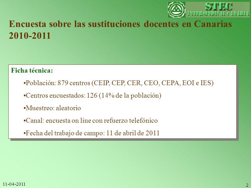 11-04-2011 2 Encuesta sobre las sustituciones docentes en Canarias 2010-2011 Ficha técnica: Población: 879 centros (CEIP, CEP, CER, CEO, CEPA, EOI e I