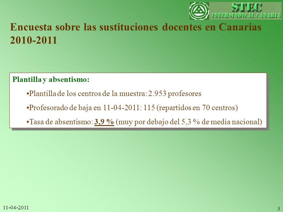 11-04-2011 3 Encuesta sobre las sustituciones docentes en Canarias 2010-2011 Plantilla y absentismo: Plantilla de los centros de la muestra: 2.953 pro