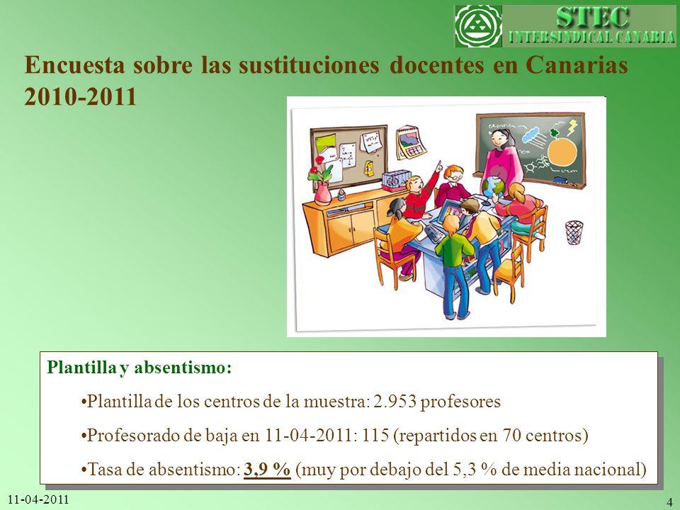 11-04-2011 4 Encuesta sobre las sustituciones docentes en Canarias 2010-2011 Plantilla y absentismo: Plantilla de los centros de la muestra: 2.953 pro