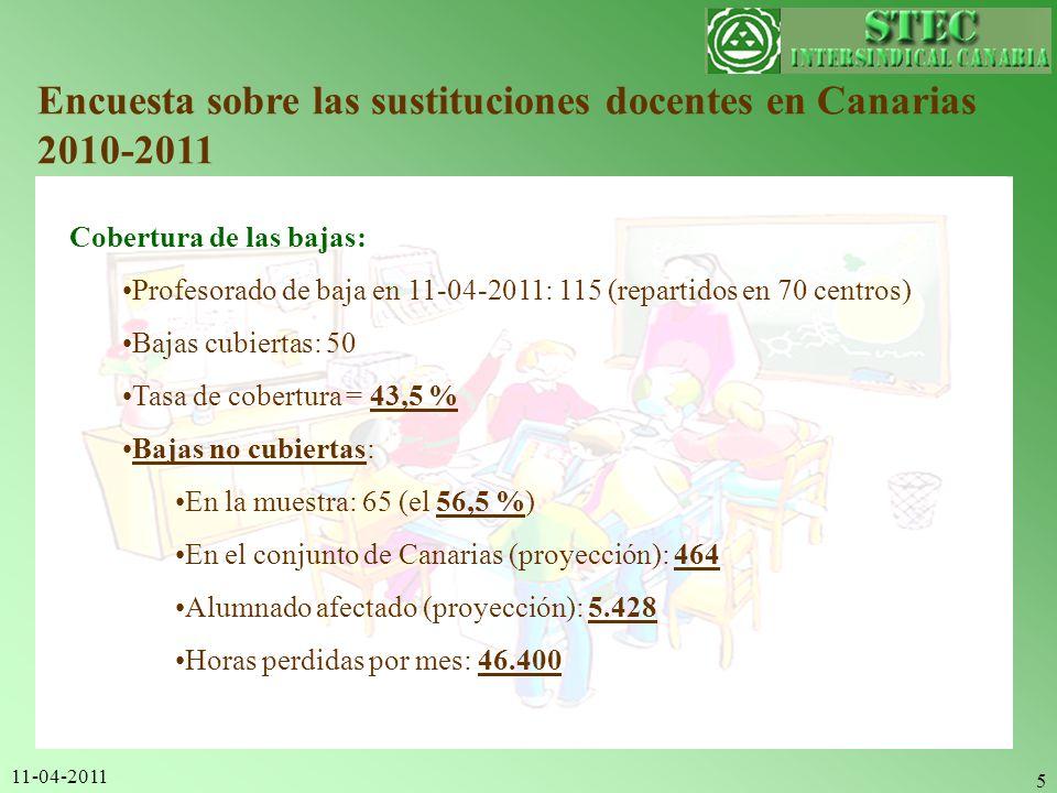 11-04-2011 5 Encuesta sobre las sustituciones docentes en Canarias 2010-2011 Cobertura de las bajas: Profesorado de baja en 11-04-2011: 115 (repartido