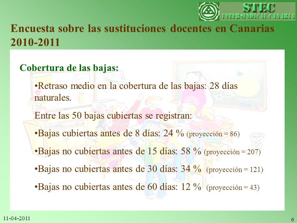 11-04-2011 6 Encuesta sobre las sustituciones docentes en Canarias 2010-2011 Cobertura de las bajas: Retraso medio en la cobertura de las bajas: 28 dí