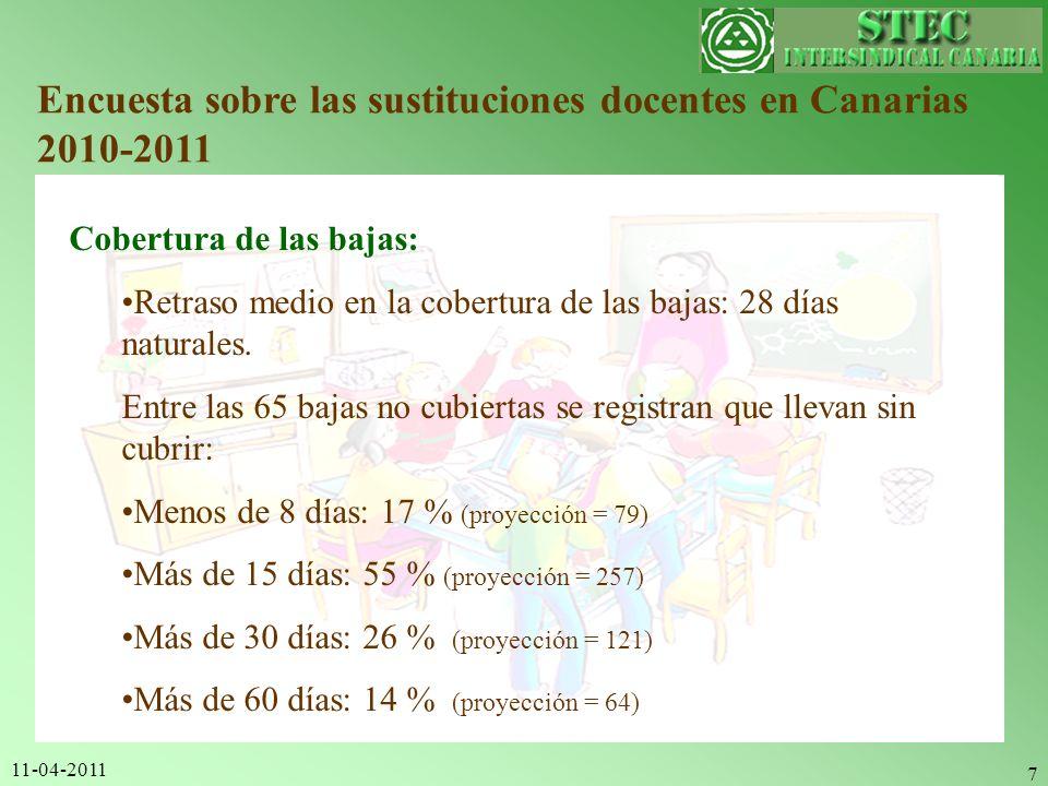 11-04-2011 7 Encuesta sobre las sustituciones docentes en Canarias 2010-2011 Cobertura de las bajas: Retraso medio en la cobertura de las bajas: 28 dí