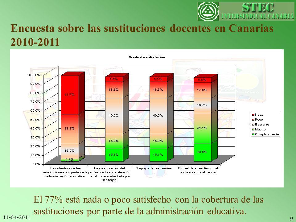 11-04-2011 9 Encuesta sobre las sustituciones docentes en Canarias 2010-2011 El 77% está nada o poco satisfecho con la cobertura de las sustituciones