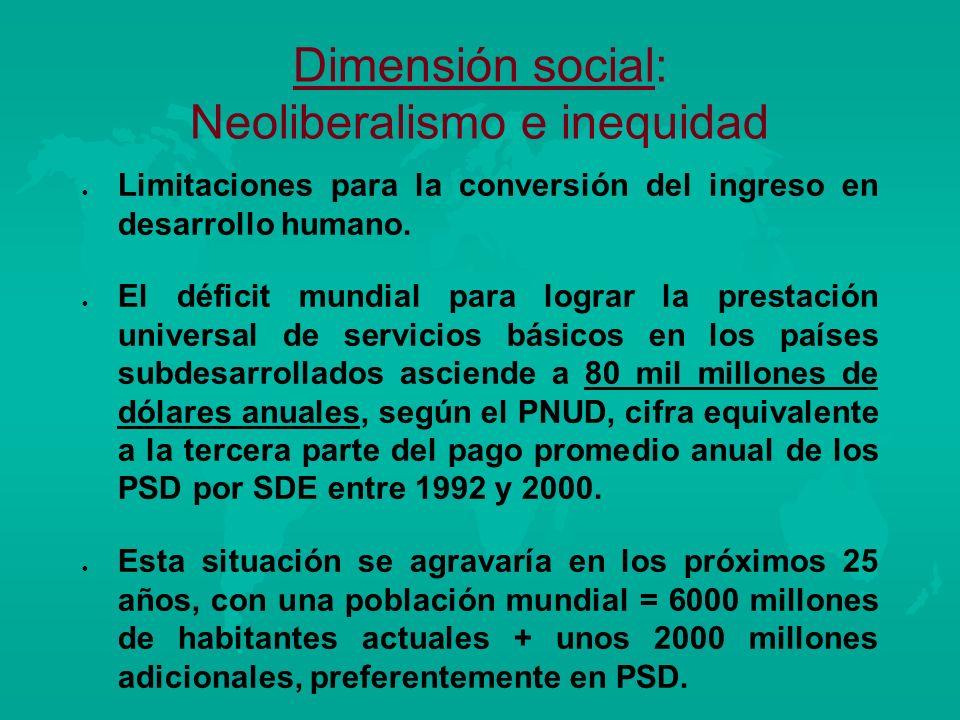 Dimensión social: Neoliberalismo e inequidad l l Limitaciones para la conversión del ingreso en desarrollo humano. l l El déficit mundial para lograr