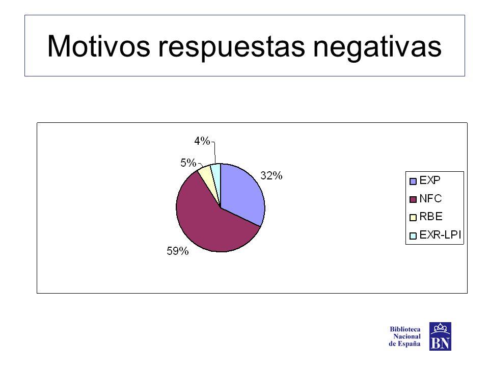 Motivos respuestas negativas