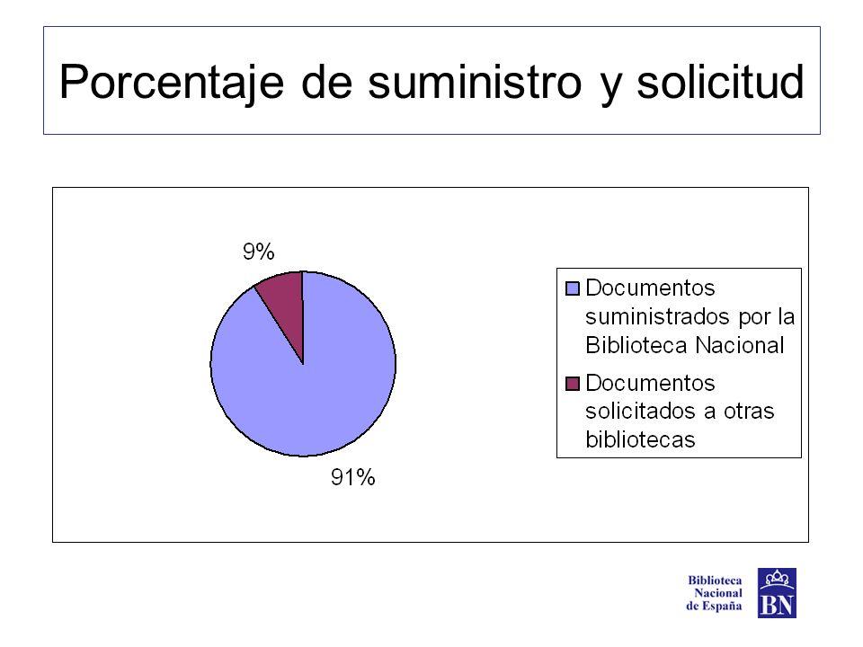 Porcentaje de suministro y solicitud