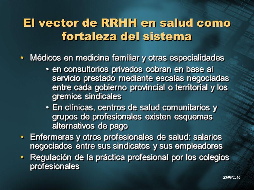 23/06/2010 21 El vector de RRHH en salud como fortaleza del sistema Médicos en medicina familiar y otras especialidadesMédicos en medicina familiar y