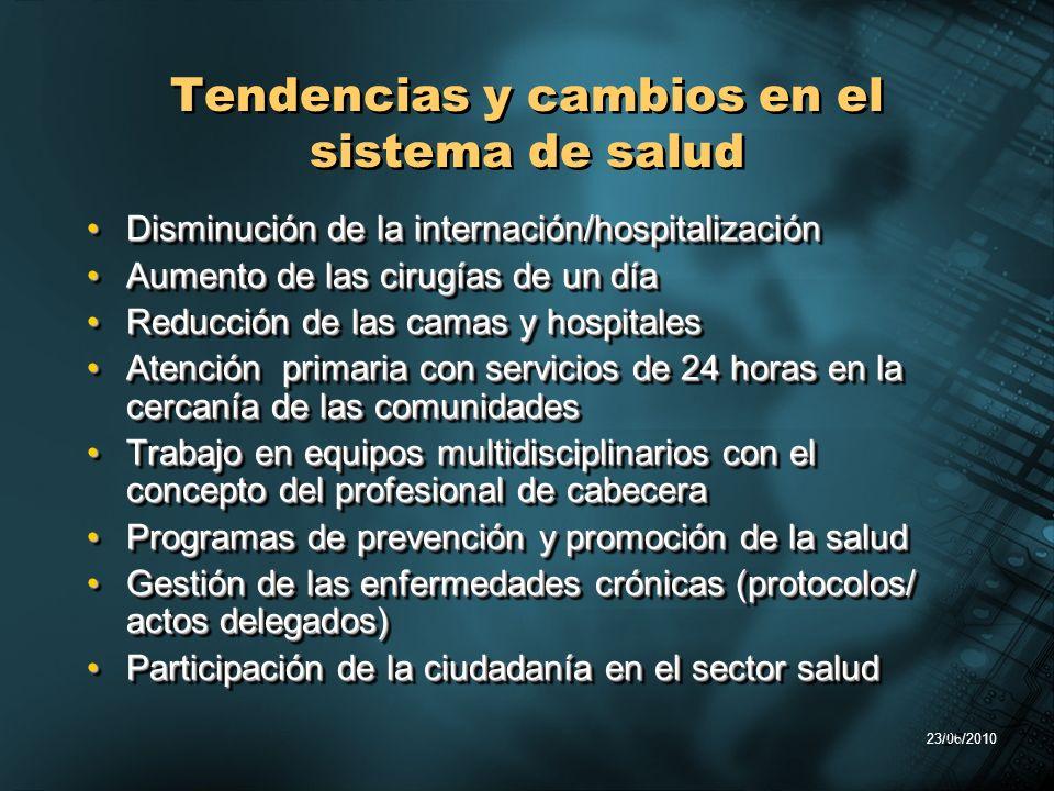 23/06/2010 27 Tendencias y cambios en el sistema de salud Disminución de la internación/hospitalizaciónDisminución de la internación/hospitalización A