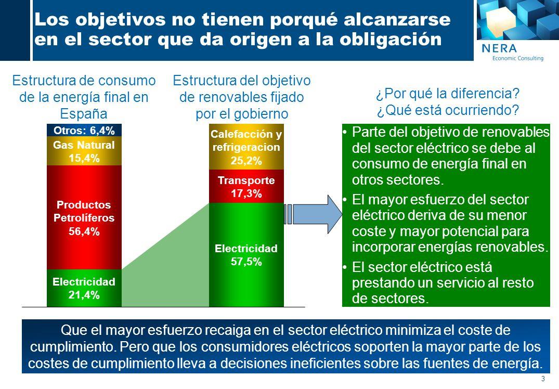 13 Impacto de las alternativas de asignación de los sobrecostes de renovables* Si es un coste variableSi no es un coste variable Si se mantiene el esquema actual c/kWh201020152020 Electricidad0,50,81,0 Gas natural0,50,81,0 Gasolina0,50,81,0 Gasóleo0,50,81,0 Butano0,50,81,0 Fuel-oil0,50,81,0 %201020152020 Electricidad7%11%16% Gas natural7%11%16% Gasolina7%11%16% Gasóleo7%11%16% Butano7%11%16% Fuel-oil7%11%16% %201020152020 Electricidad16%24%30% Gas natural 0% Gasolina 0% Gasóleo 0% Butano 0% Fuel-oil 0% * Solamente se simula el impacto del sobrecoste de las renovables del sector eléctrico.