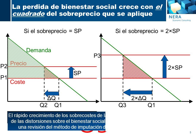 5 La perdida de bienestar social crece con el cuadrado del sobreprecio que se aplique Si el sobreprecio = SP SobreprecioSP/unidad×22×SP Var.