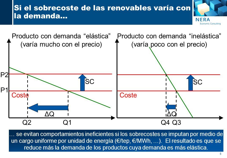 8 Si el sobrecoste de las renovables varía con la demanda… Producto con demanda elástica (varía mucho con el precio) Coste SC … se evitan comportamientos ineficientes si los sobrecostes se imputan por medio de un cargo uniforme por unidad de energía (/tep, /MWh, …).