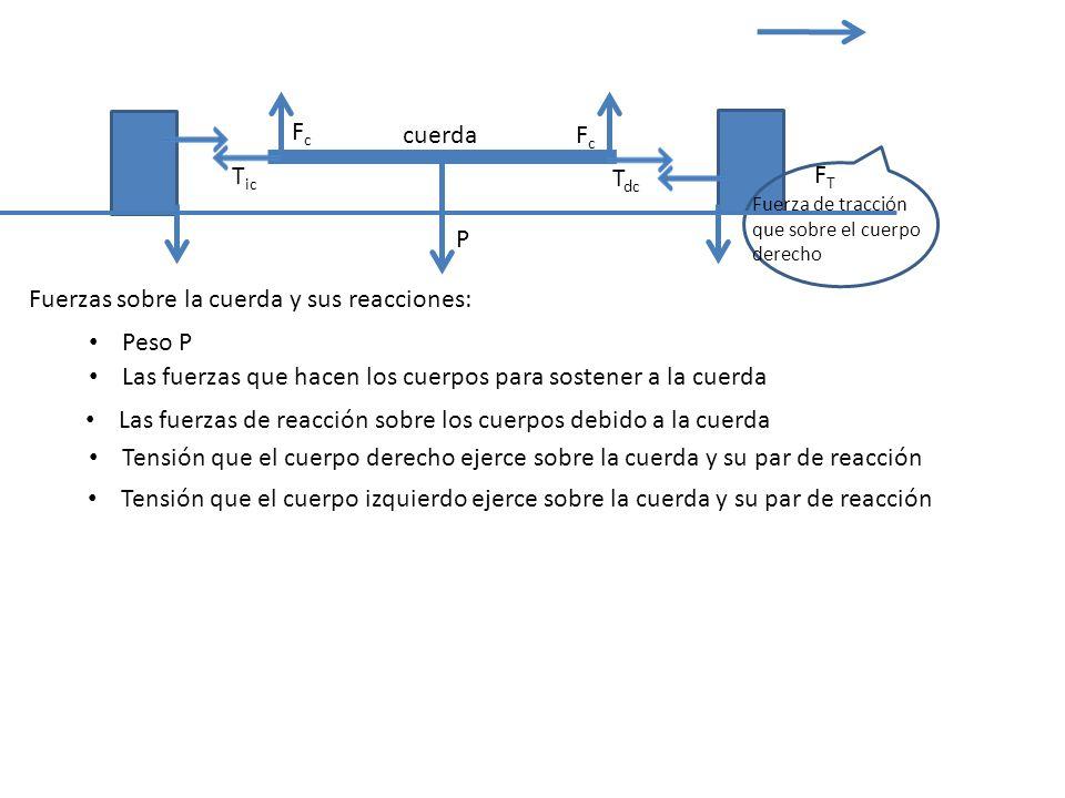 Según el 2 do Principio (de masa) aplicado solo a la cuerda: cuerda P F ic F dc T dc FTFT T ic Por definición, el sistema solo podrá moverse en la dirección horizontal Por lo tanto: Por ser una cuerda ideal (masa despreciable e inextensible): Su peso será nulo: P=0 F dc = F ic =0