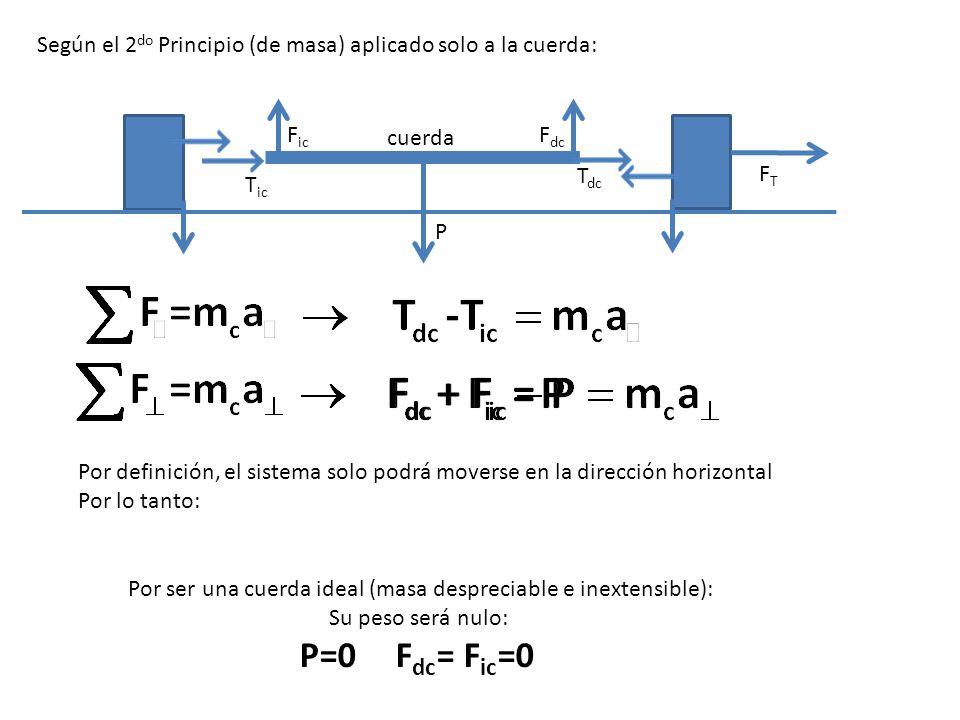 Según el 2 do Principio (de masa) aplicado solo a la cuerda: cuerda P T dc FTFT T ic Si la masa de la cuerda fuera NULA: F ic F dc Por lo tanto, las tensiones sobre los cuerpos serán de igual módulo y distinto sentido Por ser una cuerda ideal (masa despreciable e inextensible): T dc = T ic