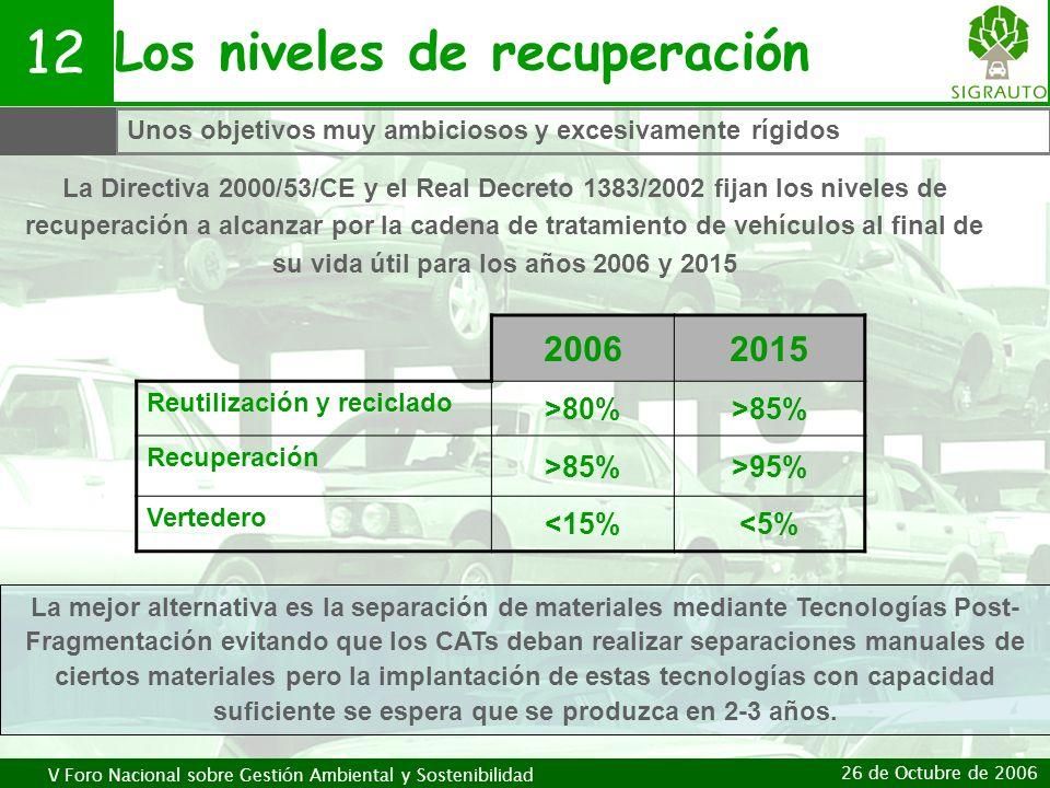 V Foro Nacional sobre Gestión Ambiental y Sostenibilidad 26 de Octubre de 2006 Los niveles de recuperación 12 20062015 Reutilización y reciclado >80%>