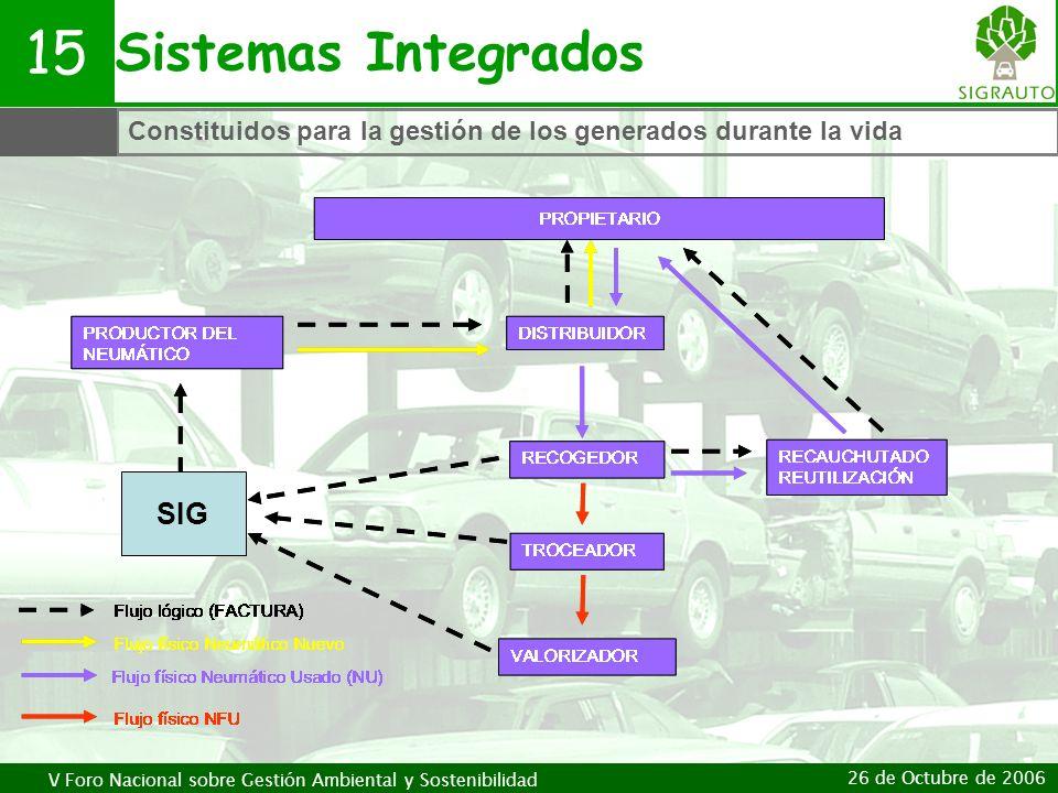 V Foro Nacional sobre Gestión Ambiental y Sostenibilidad 26 de Octubre de 2006 Sistemas Integrados 15 Constituidos para la gestión de los generados du