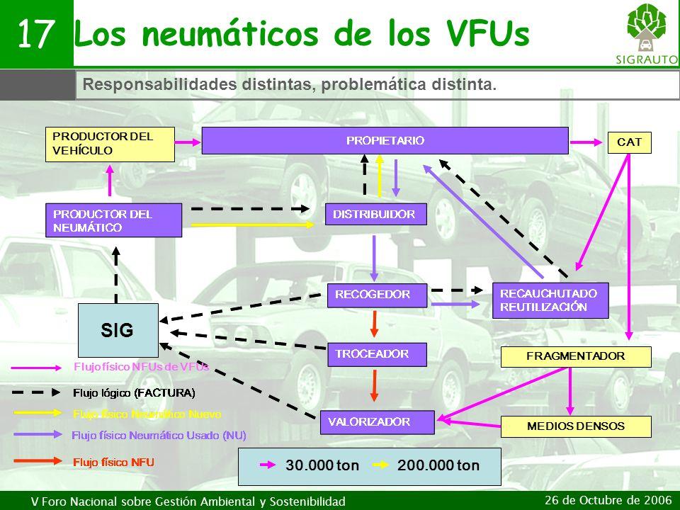 V Foro Nacional sobre Gestión Ambiental y Sostenibilidad 26 de Octubre de 2006 Los neumáticos de los VFUs 17 Responsabilidades distintas, problemática