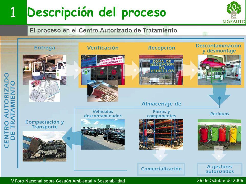 V Foro Nacional sobre Gestión Ambiental y Sostenibilidad 26 de Octubre de 2006 Descripción del proceso 1 El proceso en el Centro Autorizado de Tratami